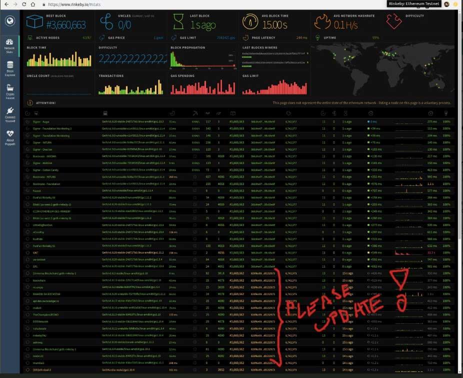 Webitcoin: Constantinople: fork do Ethereum ocorreu de forma bem sucedida na testnet Rinkeby