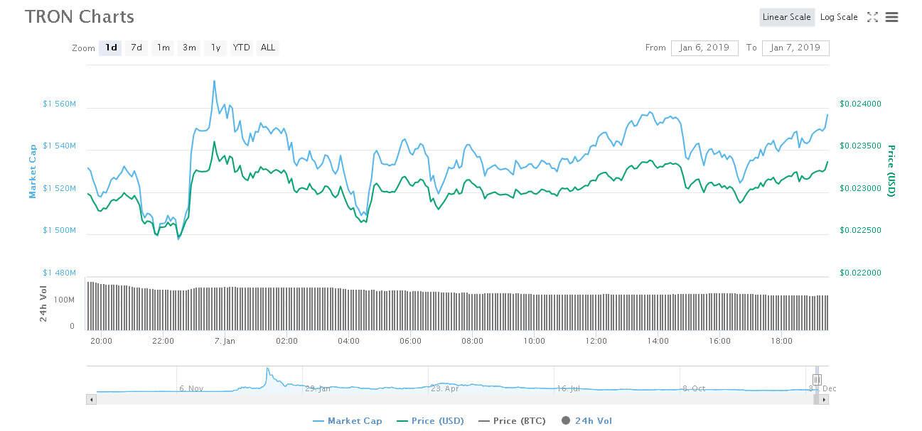 Webitcoin: Tron se torna a nona maior criptomoeda em capitalização de mercado