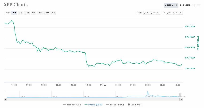 Webitcoin: Quedas de ontem se prolongam, Bitcoin e XRP continuam sofrendo