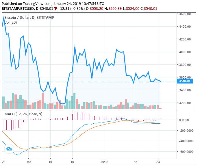 Webitcoin: Por que o valor do Bitcoin não foi afetado pela retirada da proposta de ETF da CBOE?
