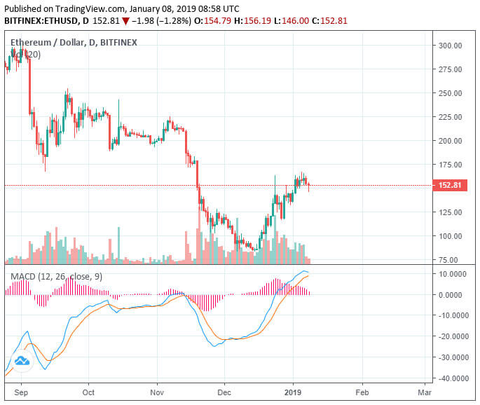 Webitcoin: Ethereum escorrega 6% enquanto mercado passa por uma correção de curto prazo