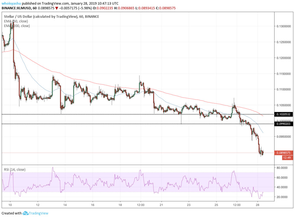 Webitcoin: Bitcoin Cash escorrega 11% e mercado começa a semana perdendo US$6 bilhões
