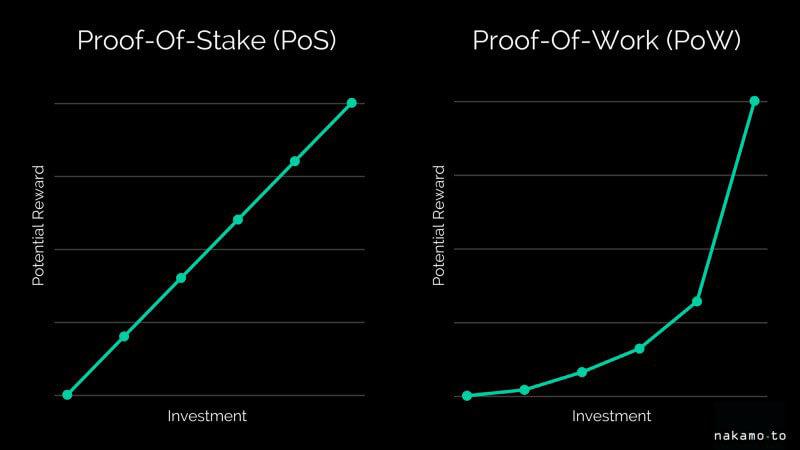 Webitcoin: Blockchain e consenso: o que é Proof of Stake?