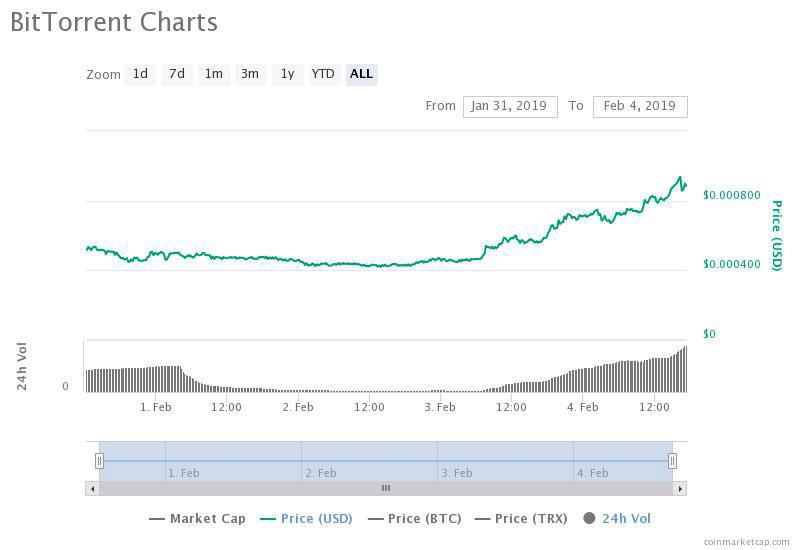 Webitcoin: Valor do token BitTorrent avançou 600% desde sua ICO