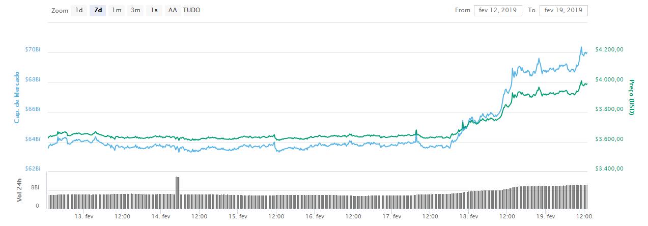 WeBitcoin: Bitcoin valoriza e retorna à casa dos US$4.000