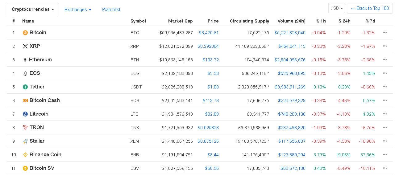 Webitcoin: Binance Coin entra para a lista das 10 maiores criptomoedas