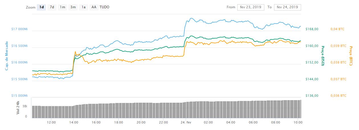 WeBitcoin: Bitcoin ultrapassa US$4.100: Seria a volta dos touros?