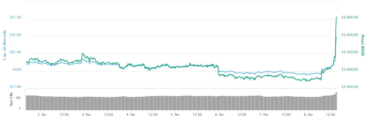 WeBitcoin: Bitcoin reage e supera a marca de US$3500