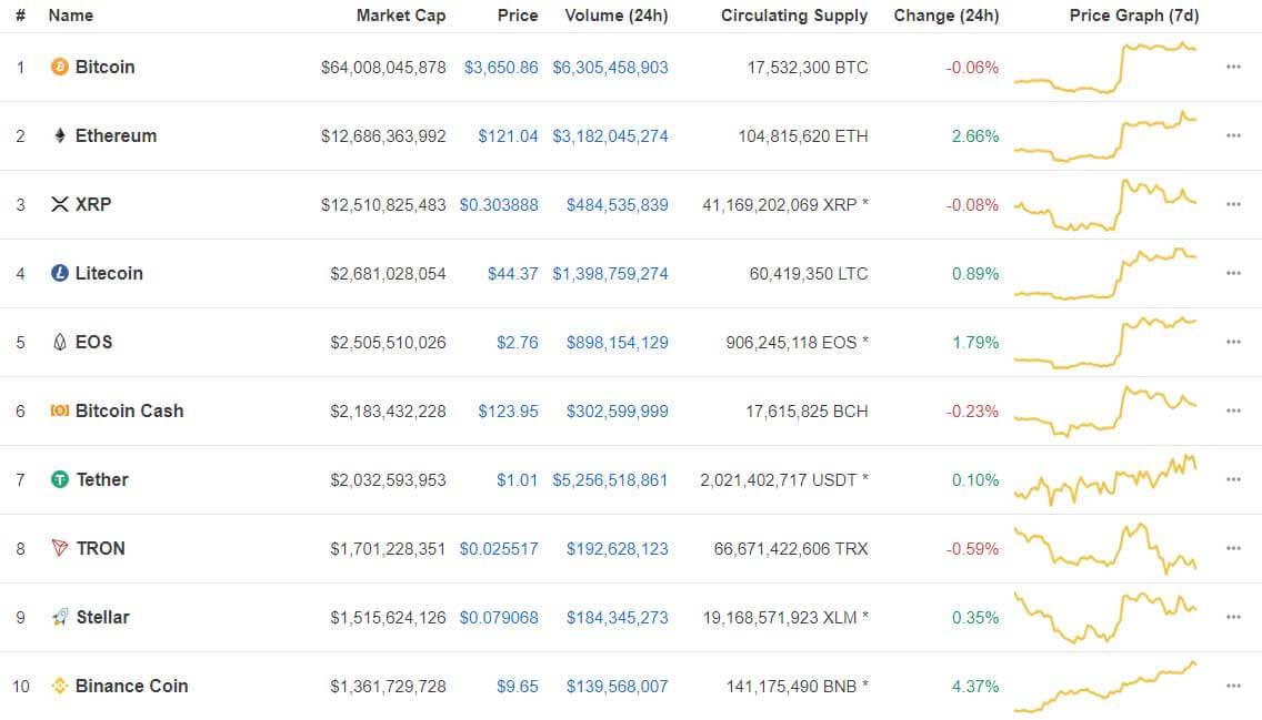 Webitcoin: Giro das 10: Binance Coin avança mais de 4%, Bitcoin se mantém
