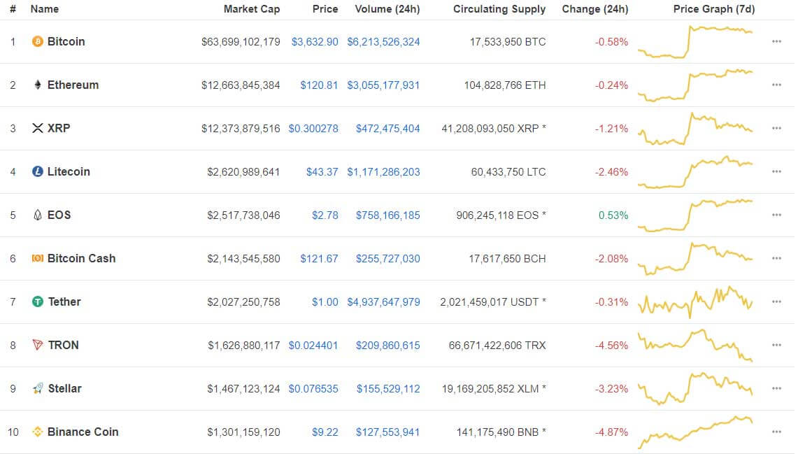 Webitcoin: Giro das 10: Criptomoedas no vermelho, Binance Coin apaga ganhos de ontem