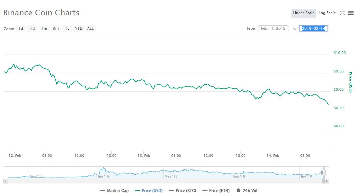 Webitcoin: Giro das 10: Binance Coin em queda livre, EOS escorrega quase 4%