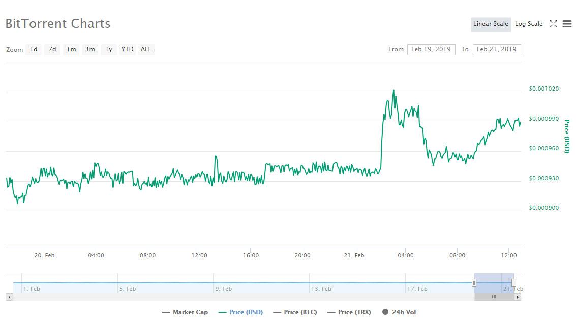 Webitcoin: Binance anuncia competição de trading de BTT e token dispara!