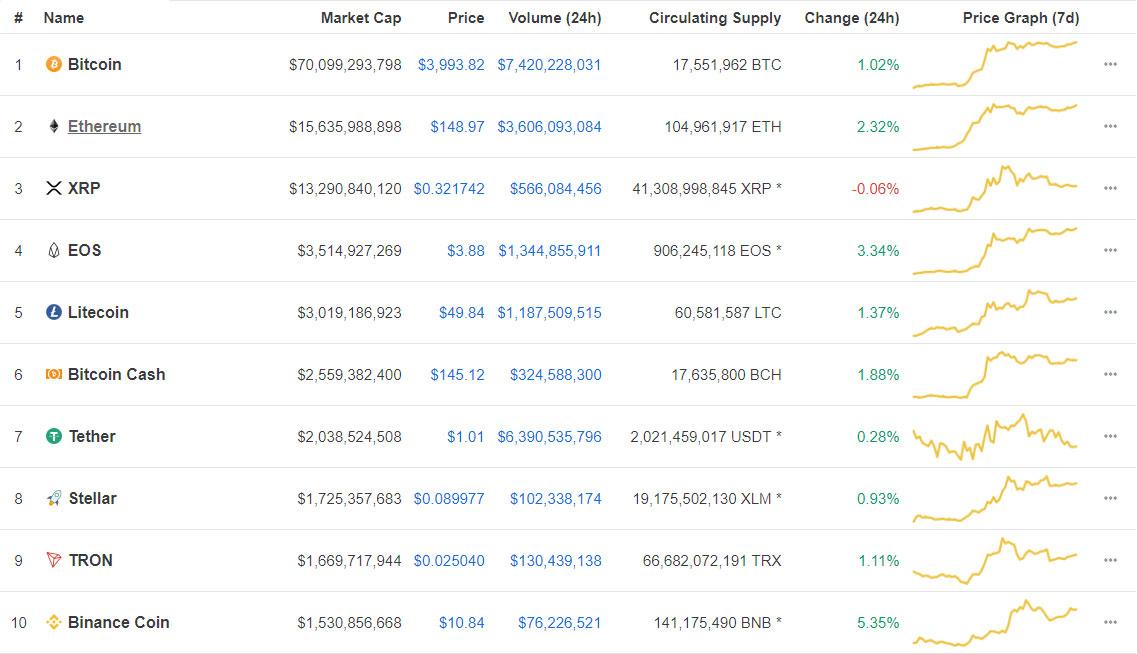 Webitcoin: Resumo das 10: Binance Coin avança mais de 5%
