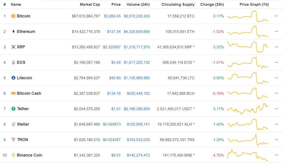 Webitcoin: Resumo das 10: XRP avança mais de 5%, Binance Coin tropeça