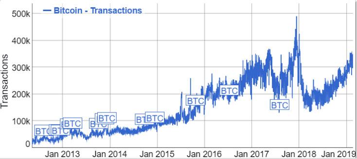 Webitcoin: Volume de transações de Bitcoin está crescendo de forma estável