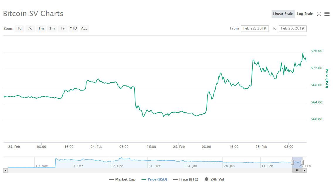 Webitcoin: Bitcoin SV avança quase 7% nas últimas 24 horas!