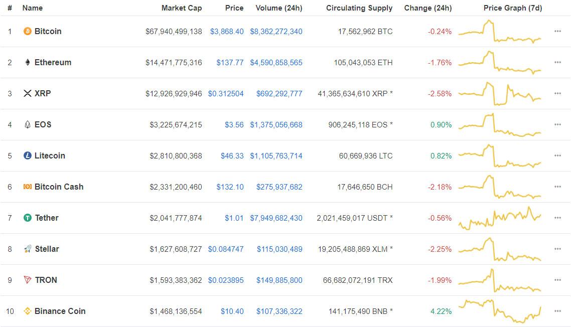Webitcoin: Binance Coin avança 4% enquanto restante das criptos falha em acompanhar