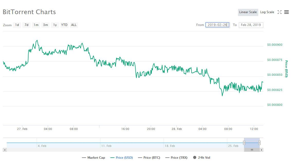 Webitcoin: Perto do fim da competição de trade da Binance, token BTT declina mais de 5%