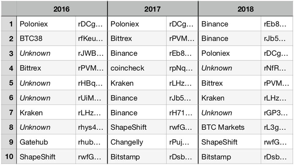 Webitcoin: PageRank: algorítimo do Google permite descobrir quais são as maiores contas da ledger XRP