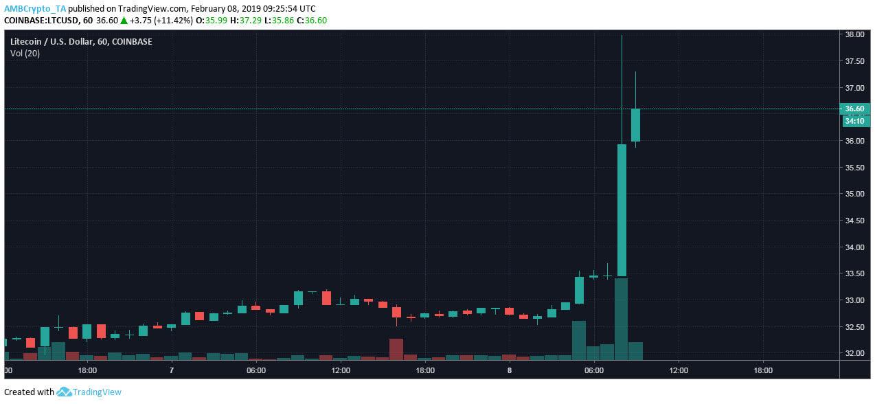 Webitcoin: Litecoin avança 17% em 7 horas e se torna a quarta maior criptomoeda do mercado