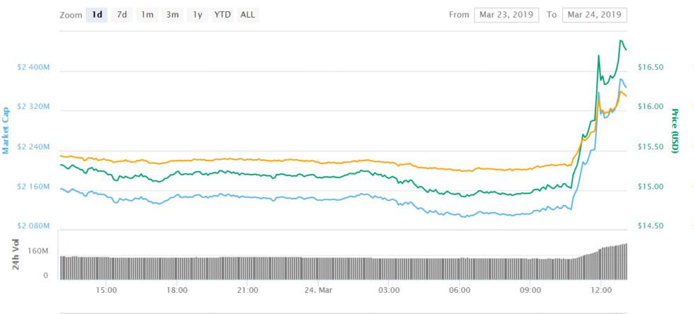 Webitcoin: Binance Coin avança 10% após exchange anunciar nova forma de venda de tokens