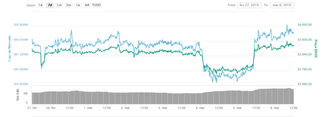 WeBitcoin: Após uma desvalorização já prevista, Bitcoin sobre 3% e se recupera