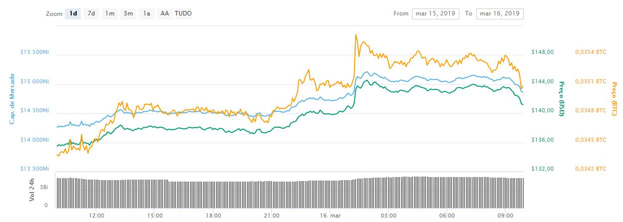 WeBitcoin: Bitcoin valoriza e ultrapassa US$4.000. E agora?