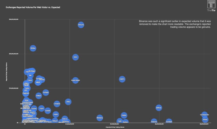 WeBitcoin: Pesquisa aponta que 87% das exchanges do mercado provavelmente apresentam falsos volumes de negociação