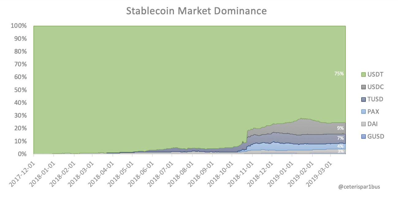 Webitcoin: Dominância da Tether sobre mercado de stablecoins caiu para 75%