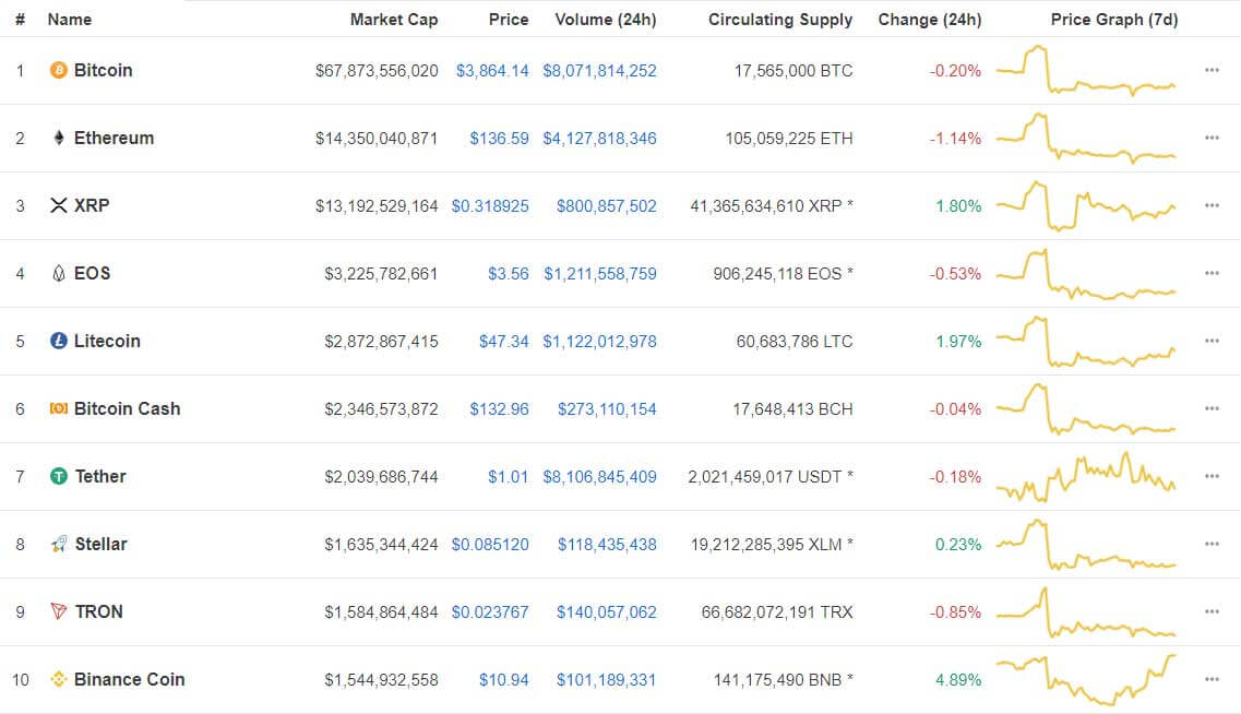 Webitcoin: Resumo das 10: Binance Coin avança quase 5%