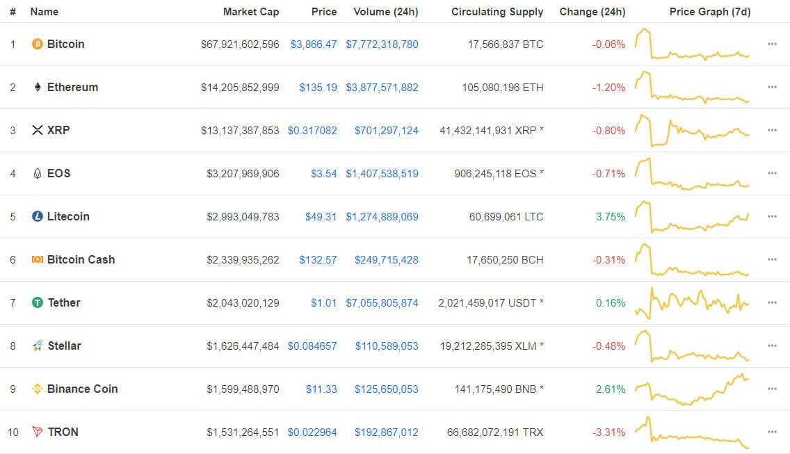 Webitcoin: Litecoin avança 3,75%, Binance Coin se torna a nona maior cripto do mercado