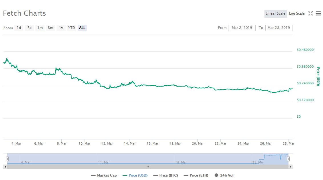 Webitcoin: Binance anuncia competição de trading baseada em FET e token avança 9%