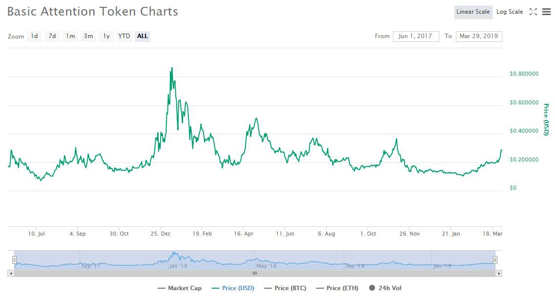 Webitcoin: Basic Attention Token (BAT) avança 180% em dois meses!