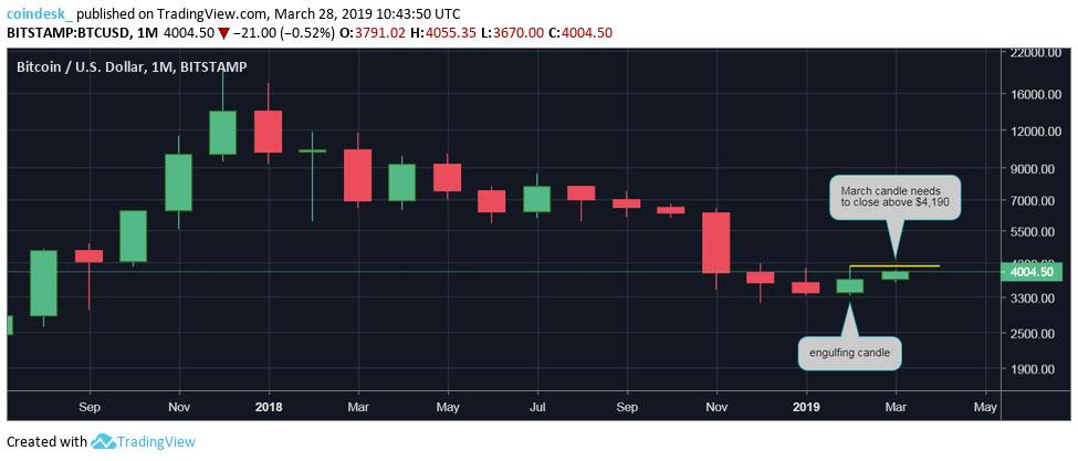 Webitcoin: Bitcoin precisa de mais ganhos para reverter tendência em março