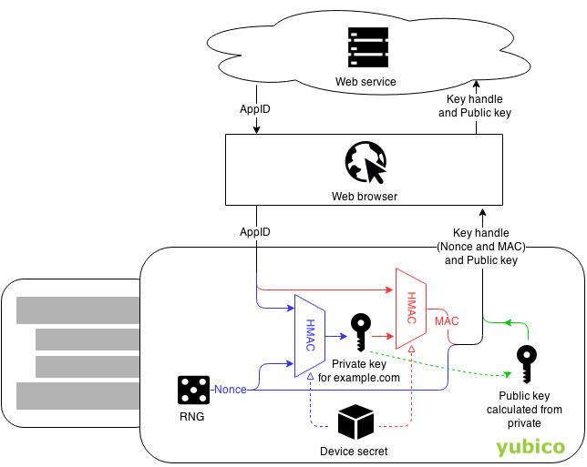 Webitcoin: 3xbit é a primeira exchange da América Latina a adotar autenticação por dispositivo físico!