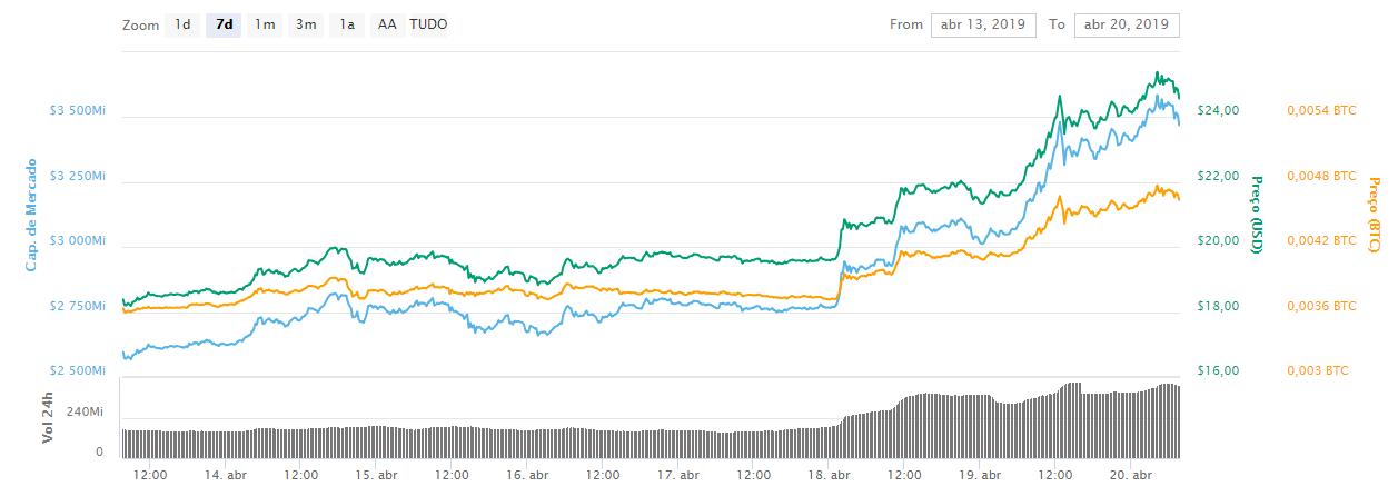WeBitcoin: BNB valoriza 25% após lançamento da Binance Chain