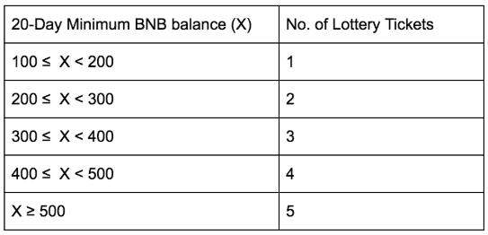 WeBitcoin: MATIC: Após reclamações, nova venda de tokens da Binance apresentará novo formato