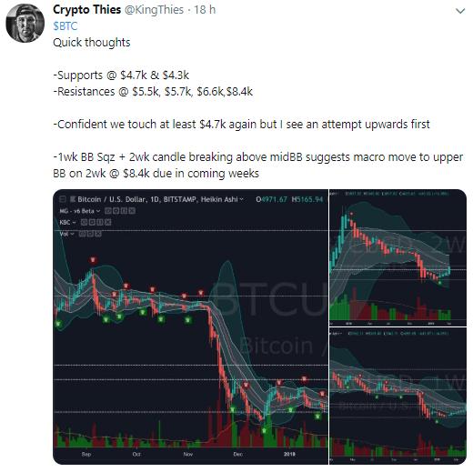 WeBitcoin: Trader aponta que o Bitcoin poderá atingir US$8.400 nas próximas semanas