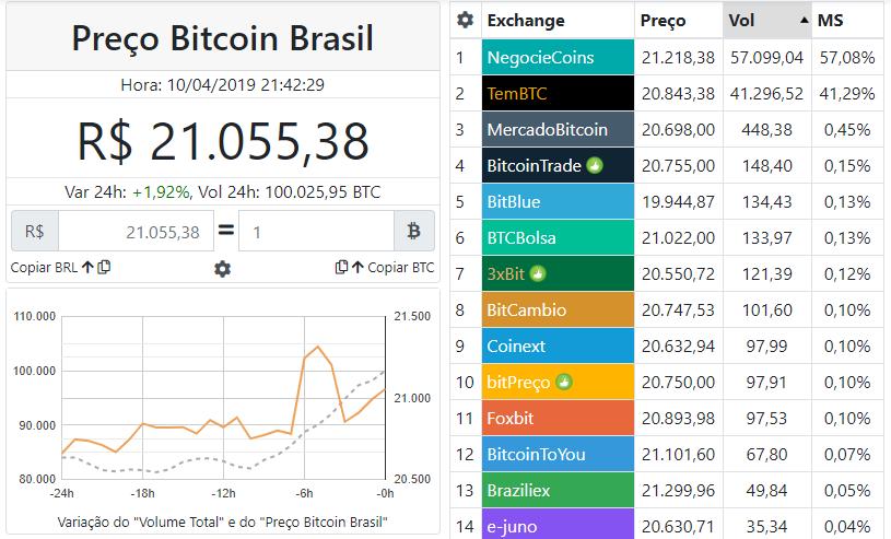 WeBitcoin: Brasil negocia mais de 100 mil Bitcoins em apenas 24 horas e vira destaque internacional