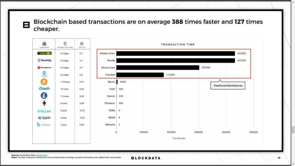 Webitcoin: Ripple e xRapid foram elogiadas em recente artigo publicado pelo World Bank