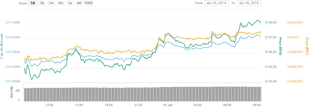 WeBitcoin: Valor do Ethereum salta após ativo ser mencionado por Elon Musk, CEO da Tesla