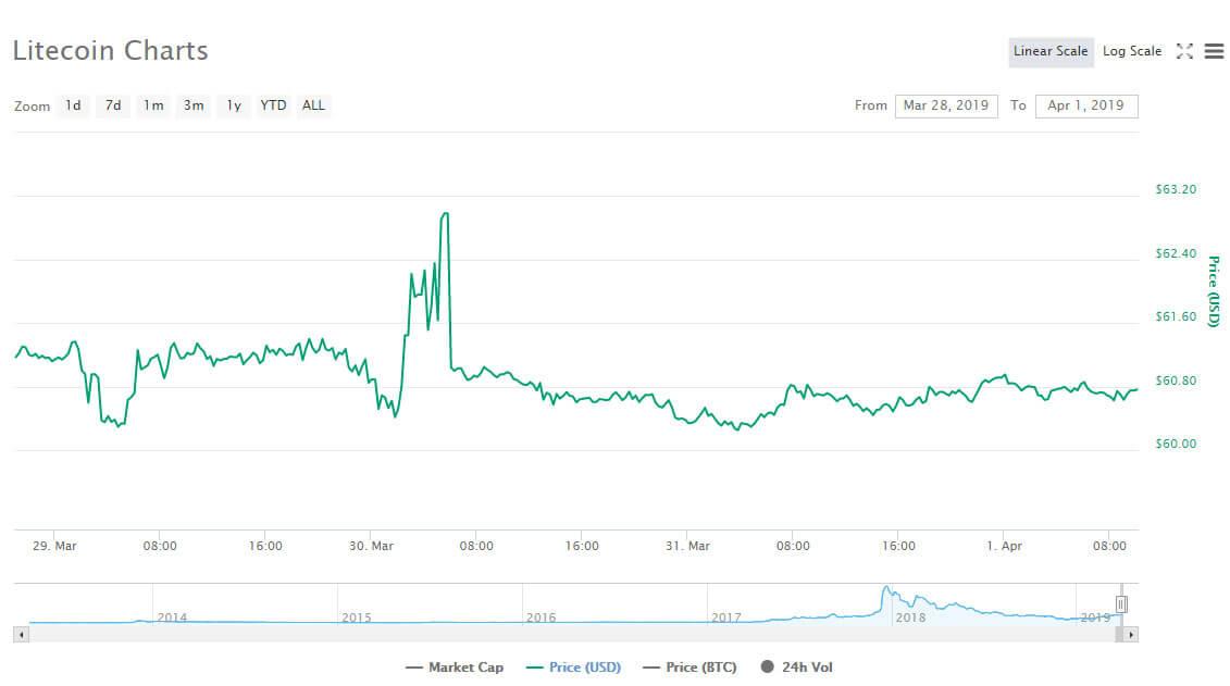 Webitcoin: Litecoin avança 100% em um trimestre!