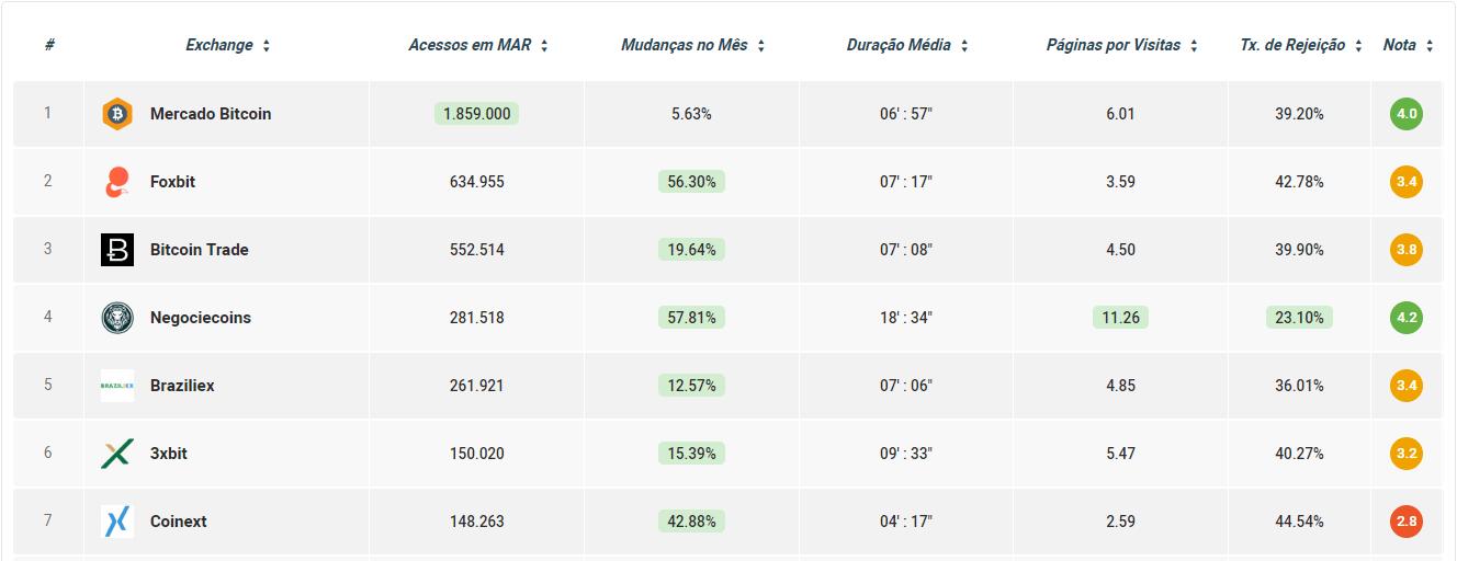 Comparador de acessos mes março