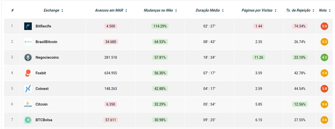 Comparador de acessos mudança %