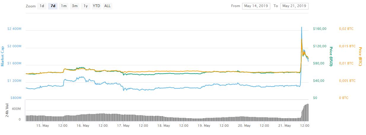 WeBitcoin: Bitcoin SV valoriza mais de 100% após atitude de Craig Wright