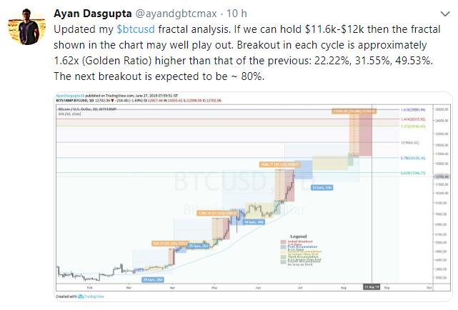 WeBitcoin: Bitcoin a US$30.000 até setembro? Entenda as novas previsões dos especialistas