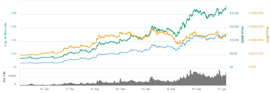 WeBitcoin: Após valorizar mais de 500% em 2019, Binance Coin atinge nova alta histórica
