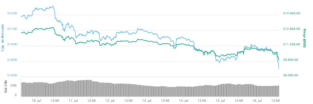 WeBitcoin: Com nova desvalorização, Bitcoin escorrega para US$9.700