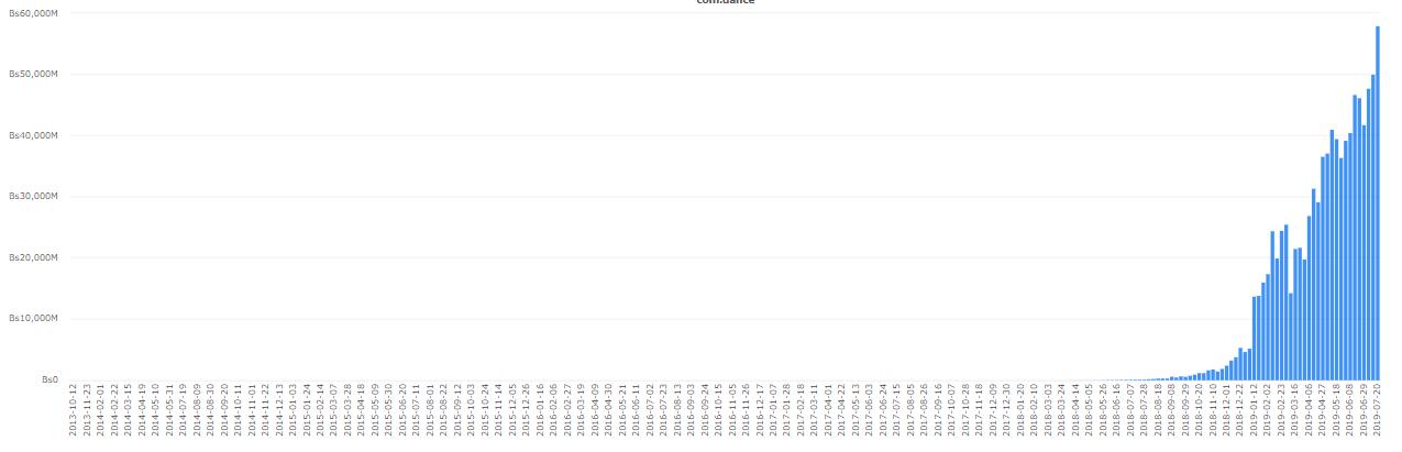 WeBitcoin: Em meio à hiperinflação, volume de Bitcoin atinge alta histórica na Venezuela