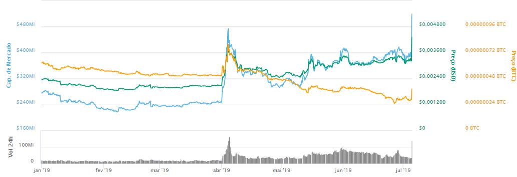 WeBitcoin: DOGE finalmente chega à Binance, valor do token sobe 40%